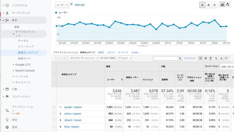 Googleマイビジネスの投稿をアナリティクスで分析する方法