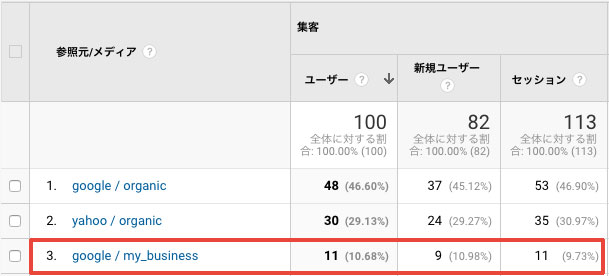 集客 > 参照元 / メディア (google / my_business) に分類されたアクセス