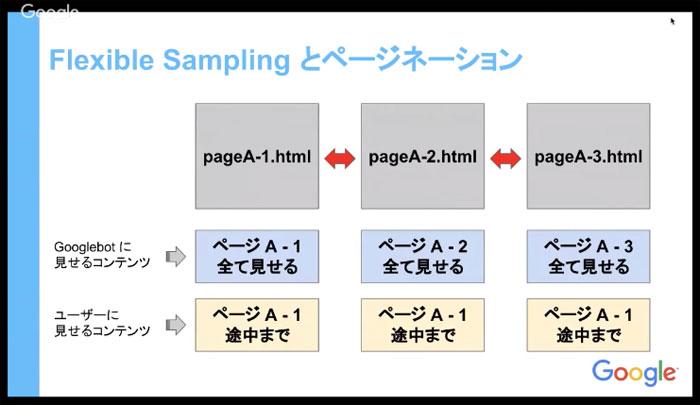 1つ目の方法、Googlebotに全てのコンテンツを見せて、ユーザーには途中までのコンテンツを見せる