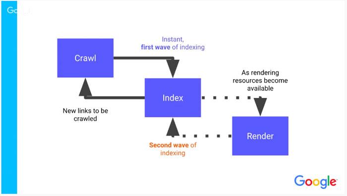 JavaScript、レンダリング
