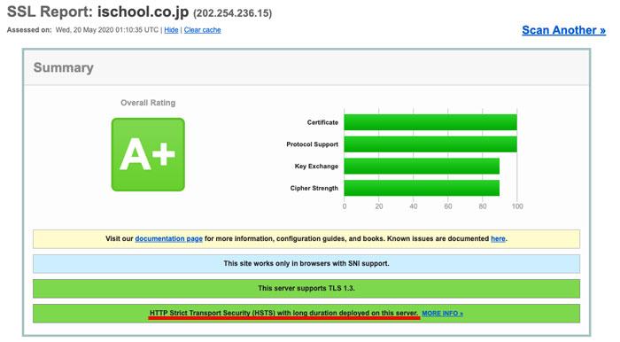 HSTS、SSL Server Testで確認