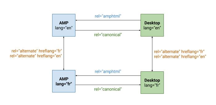 AMPページと非AMPPページのペアリングのパターン